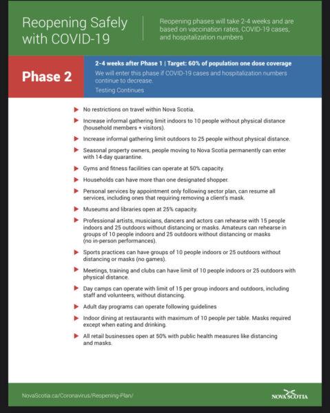 Nova Scotia 2021 Re-opening Plan - Phase 2