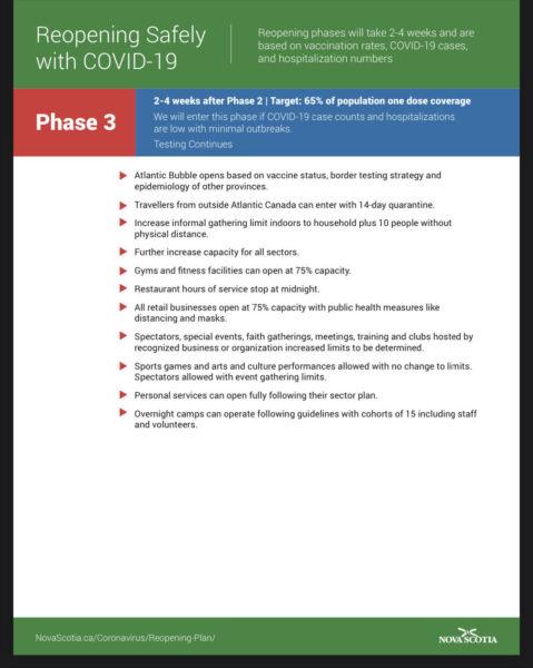 Nova Scotia 2021 Re-opening Plan - Phase 3