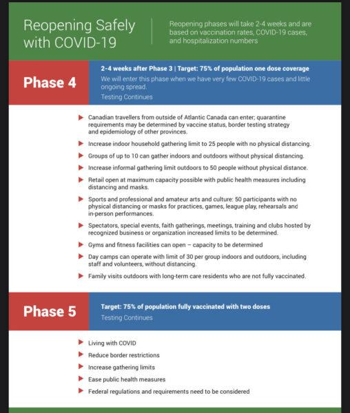 Nova Scotia 2021 Re-opening Plan - Phase 4 & 5